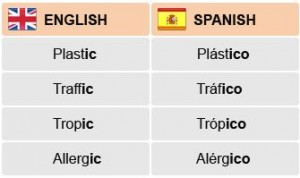 how to know spanish words